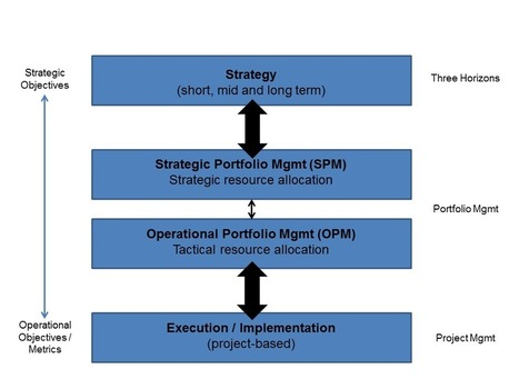 Managing Innovation Portfolios – Strategic Portfolio Management | Strategic Intelligence | Scoop.it
