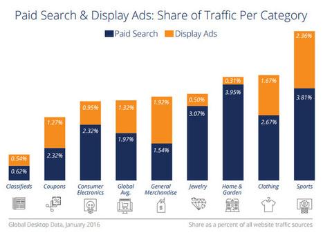 Google rapporterait 10 fois plus de trafic aux e-commerçants que les réseaux sociaux ! | WebMarketing by Alcimia | Scoop.it