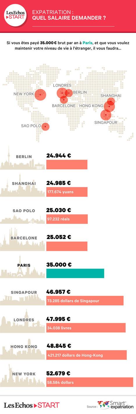 Expatriation : quel salaire demander, Actualités internationales | La Gestion de Carrière | Scoop.it