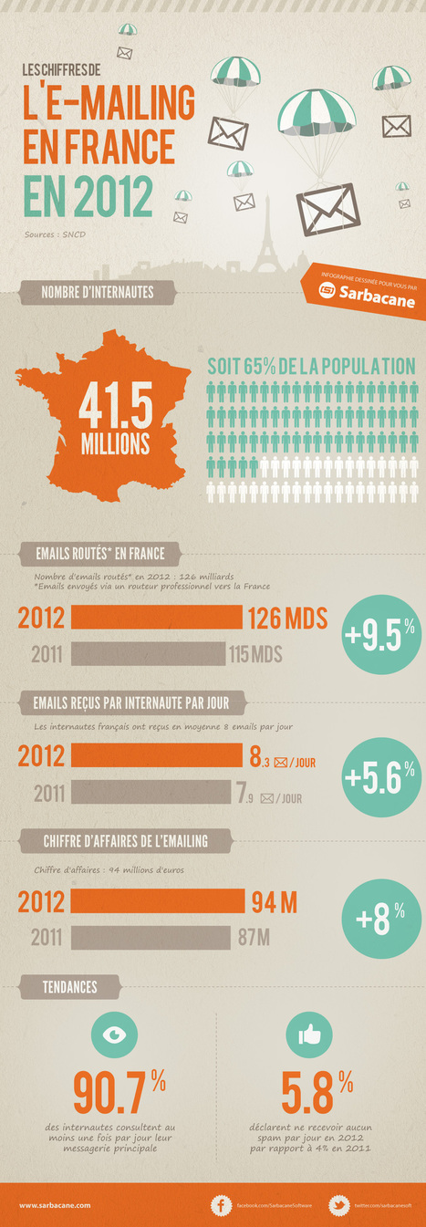Une belle performance pour l'emailing en France en 2012 ... | emailings solutions | Scoop.it