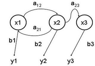 Aplicación de los modelos ocultos de Markov en la Ingeniería industrial: TENDENCIAS | Diario OR | Scoop.it