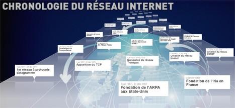 L'Histoire d'Internet en une ligne du temps | veille juridique Cnam capacité en droit Nevers | Scoop.it