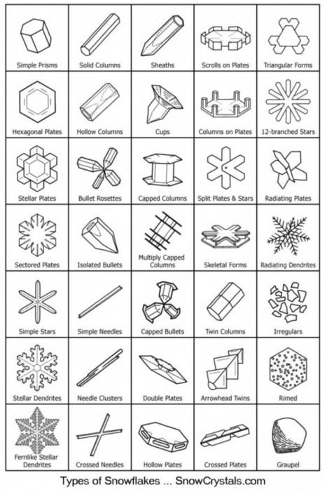 Geometría de los copos de nieve | GUSTOKO ARTIKULUAK | Scoop.it