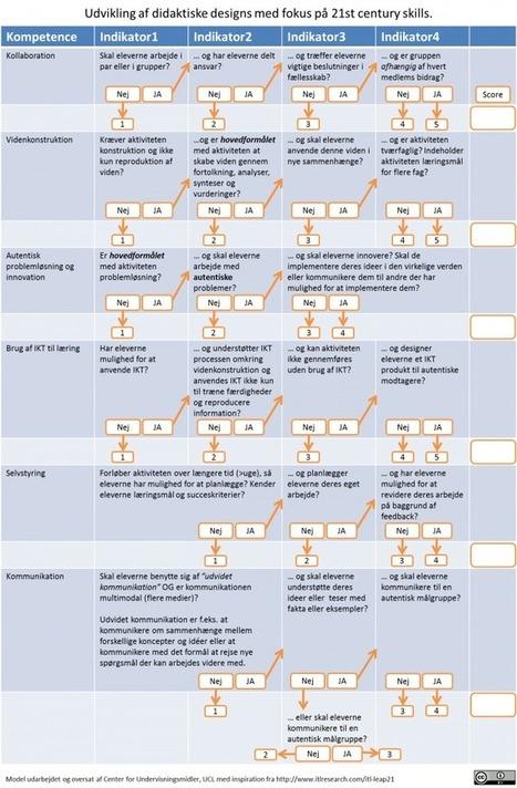 3:4 – Udvikling af didaktiske designs med fokus på 21st century skills. | Laeringsteknologi.dk | eDidaktik | Scoop.it