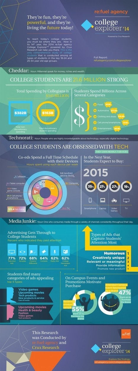 Are College Students Really Obsessed With Technology? | Technologies numériques & Education | Scoop.it