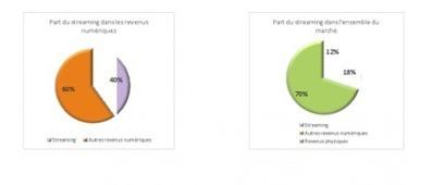 Daft Punk et Stromae, locomotives d'un marché qui renoue avec la croissance :)   musique en ligne   Scoop.it