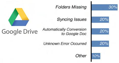 Google Drive problems | Cloud Computing | Scoop.it