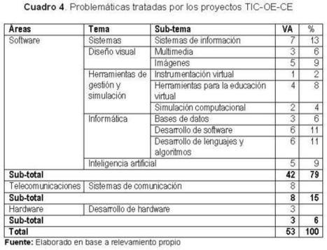 Revista iberoamericana de ciencia tecnología y sociedad - Investigación científica y tecnológica en el campo de las TIC: ¿conocimientos técnicos, contextuales o transversales?   relacion entre tics y la educacion especial   Scoop.it