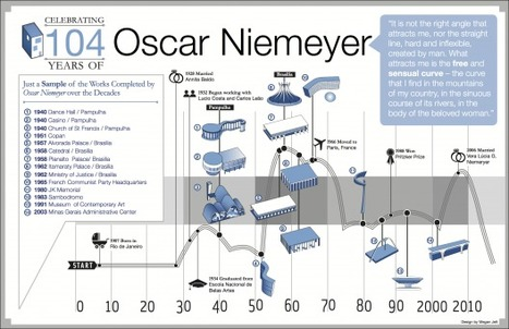 Infographic: Oscar Niemeyer's timeline | The Architecture of the City | Scoop.it