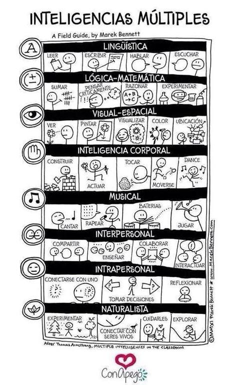 Visual thinking inteligencias múltiples | Café puntocom Leche | Scoop.it