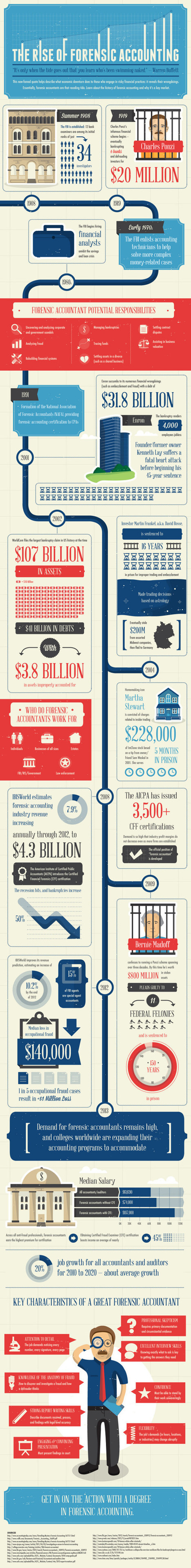 The Rise of Forensic Accounting [Infographic] | Forensic Auditing | Scoop.it