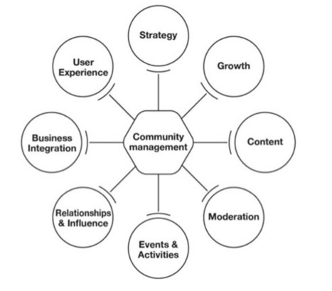 How to use social sciences to build better branded communities | The Wall Blog | Community Management | Scoop.it