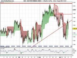 Analisi Mercati: Attenti ai Supporti, EurUsd e GbpUsd in correzione. Riflettori accesi degli azionari sull'Eurogruppo   Mondo Forex   Scoop.it