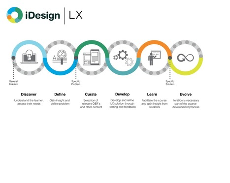 UX to LX: The Rise of Learner Experience Design | SHIFT elearning | Scoop.it