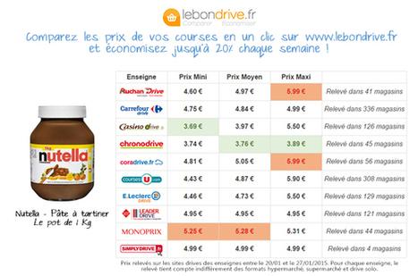 Les prix du Nutella pour la chandeleur | Drive : concept à succès | Scoop.it
