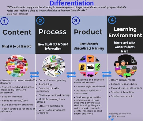 Yes, Differentiation Is Hard. So, Let's Get It Right. | English Language Teaching | Scoop.it