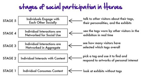 """Museum 2.0: A Revised Theory of Social Participation via """"Me-to-We"""" Design 
