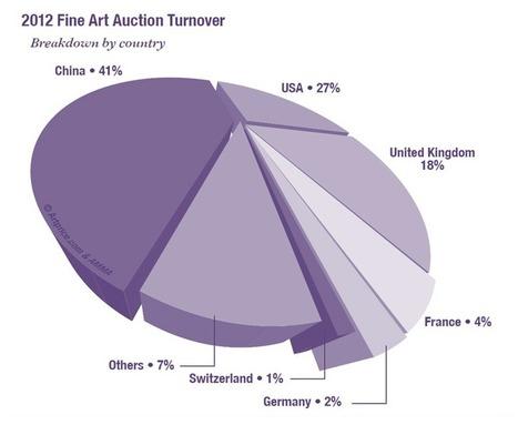The U.S.A. art market grows again - Blog | Art et Leadership | Scoop.it