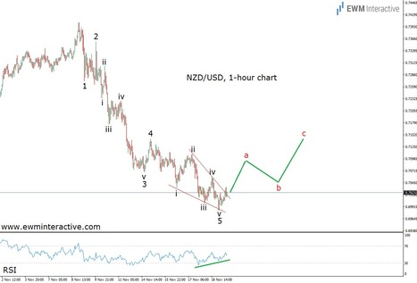 NZDUSD Poised for a Corrective Recovery - EWM Interactive   Technical Analysis - Elliott Wave Theory   Scoop.it