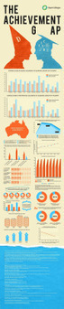 The Achievement Gap [Infographic] | A New Society, a new education! | Scoop.it