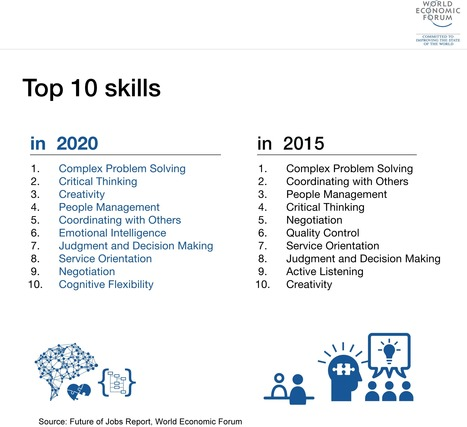 The 10 skills you need to thrive in the Fourth Industrial Revolution | Café puntocom Leche | Scoop.it