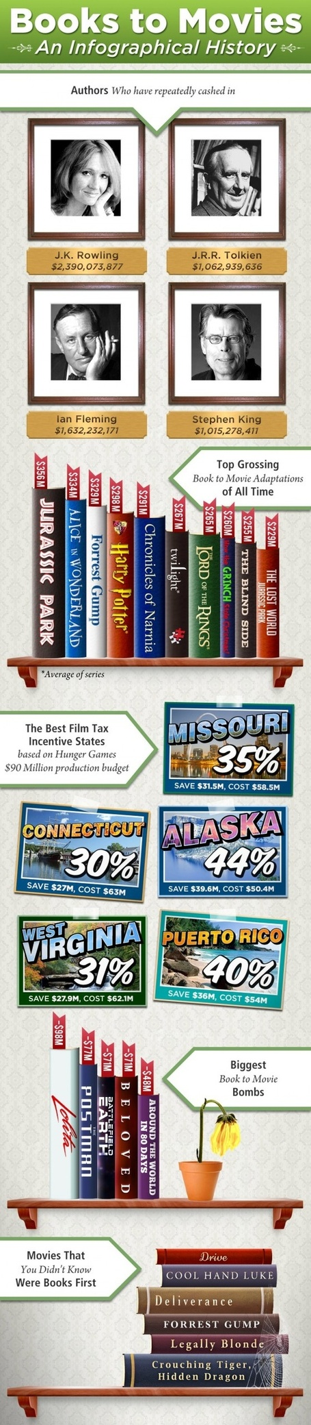 Infographics: Interesting book to movie facts | Infographics for libraries | Scoop.it