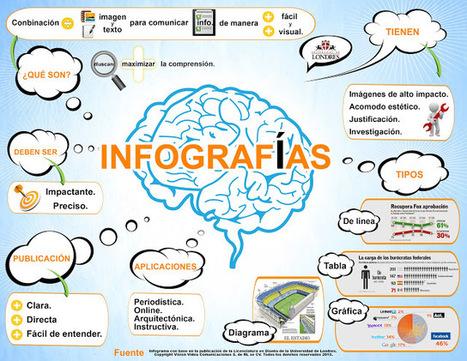 Quieres aprender a crear infografías? | TRUCOSTIC | Scoop.it