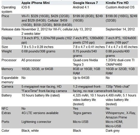 Apple iPad Mini vs Google Nexus 7 vs Amazon Kindle Fire HD | All Infographics | All Infographics | Scoop.it