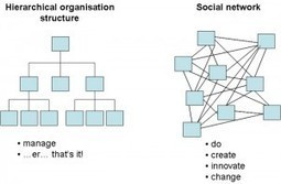 Value Doesn't Come From An Org Chart | Beyond Marketing | Scoop.it