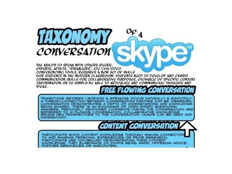 Skype For Learning: The Taxonomy Of A Technology-Based Conversation | Edtech PK-12 | Scoop.it