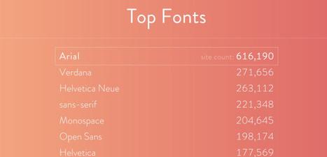 FontReach. Un outil pour réaliser une veille typographique | Les outils de la veille | Geeks | Scoop.it