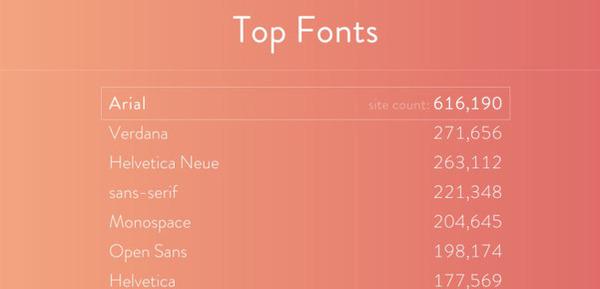 FontReach. Un outil pour réaliser une veille typographique | Les outils de la veille | Curation, Veille et Outils | Scoop.it