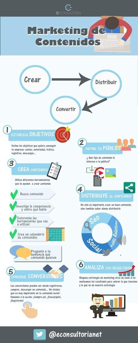 Marketing de contenidos paso a paso #infografia #infographic #marketing   Aprendizajes 2.0   Scoop.it