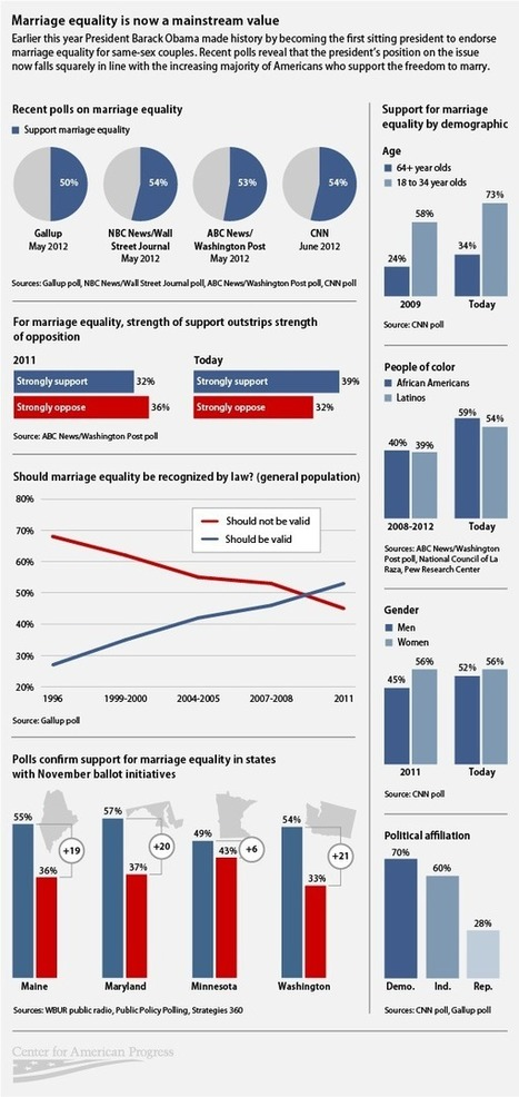 Marriage Equality Is Now a Mainstream Value | Nonprofit Media | Scoop.it