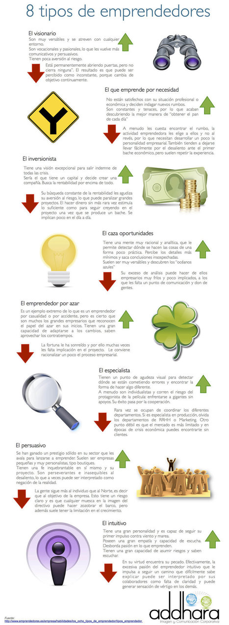 8 tipos de emprendedores | Enterpreneurs | Scoop.it