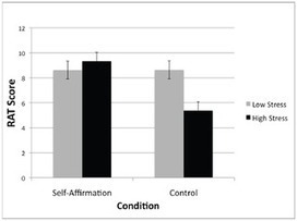 PLOS ONE: Self-Affirmation Improves Problem-Solving under Stress | This Gives Me Hope | Scoop.it