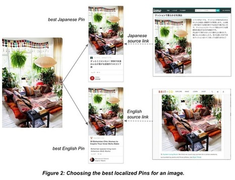 Building a new localized search experience | Pinterest Engineering | Pinterest | Scoop.it