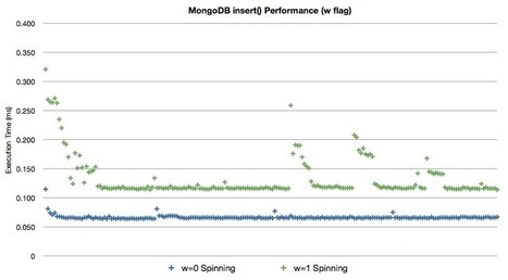 MongoDB Benchmarks   AngularJS   Scoop.it