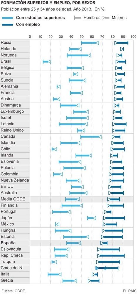 Ellas tienen más estudios y ellos, más trabajo | Español de los negocios | Scoop.it