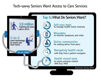 Survey: Top 5 Digital Health Tools for Tech-Savvy Seniors | health | Scoop.it