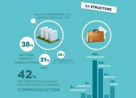 le Profil type du Community Manager dans le tourisme - Stratégies Etourisme | Tourisme en Pays de la Loire | Scoop.it