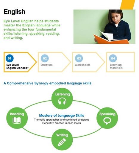 Eye Level Franchise - English Education | education franchise | Scoop.it