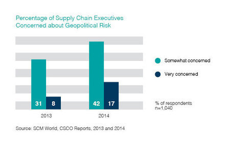 SCM World - Political risk: Lessons from Liberia | Supply Chain | Scoop.it