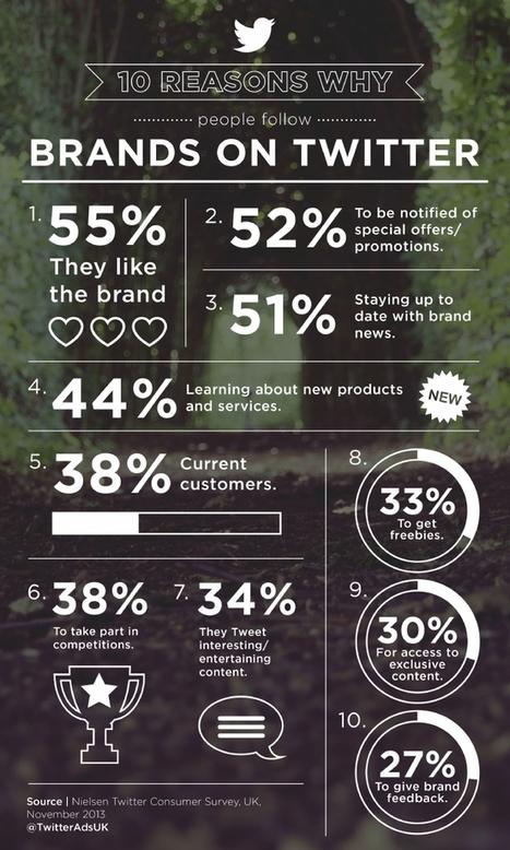 Qu'est-ce qui incite les consommateurs à suivre une marque sur Twitter ? | Marketing | Scoop.it