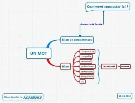 Un Mot - importance de la connectivite en mindmapping | Cartes mentales | Scoop.it