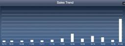 Keyword research App Store optimization (Part I) | App Marketing Websites | Scoop.it
