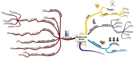 #OutlineMaps are NOT #MindMaps: Running Away to the Circus   Cartes mentales et heuristiques   Scoop.it