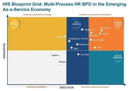 Accenture Positioned as a Market Leader in Human Resource Operations As-a-Service Report by HfS Research | Accenture Newsroom | Profile of the future HR leader | Scoop.it