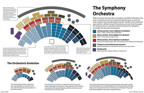 Orchestra Infographic | Infographics for English class | Scoop.it