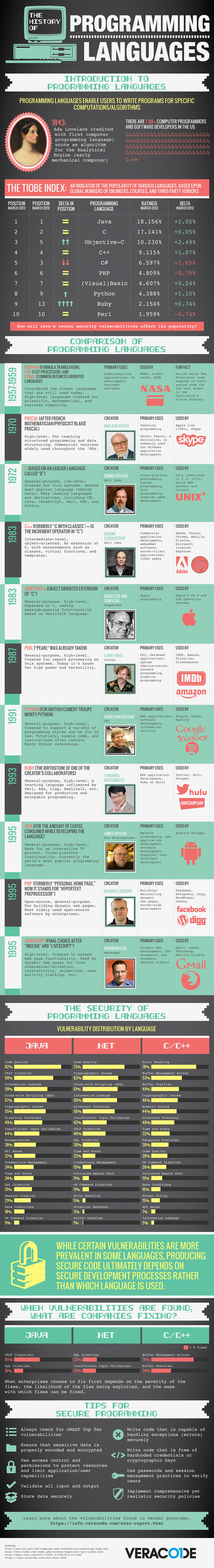 Infographic: The History of Programming Languages | bytetime | Scoop.it